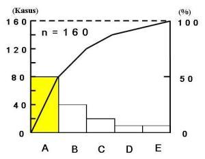 8 langkah dan 7 alat proses qcc barudakgudang kegunaan dari diagram pareto ccuart Gallery