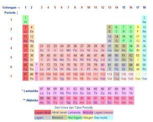 tabel-periodik-unsur-di-alam